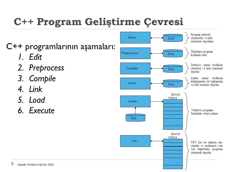 C++ Program Geliştirme Çevresi C++ programlarının aşamaları: 1.Edit 2.Preprocess 3.Compile 4.Link 5.Load 6.Execute Loader Birincil Hafıza Program edit