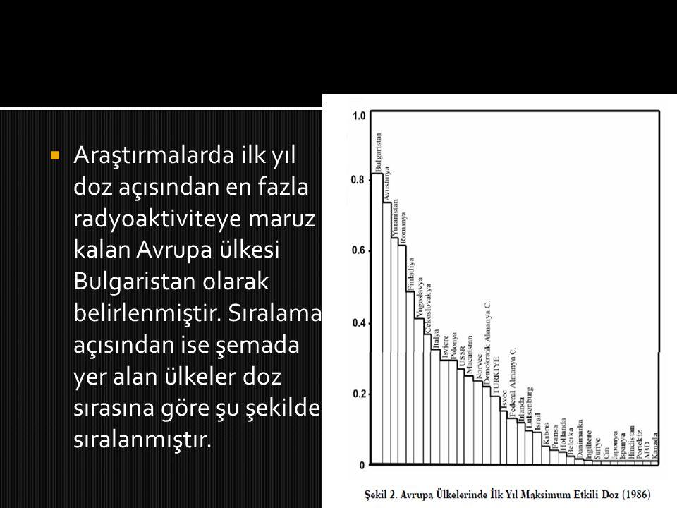  Araştırmalarda ilk yıl doz açısından en fazla radyoaktiviteye maruz kalan Avrupa ülkesi Bulgaristan olarak belirlenmiştir. Sıralama açısından ise şe