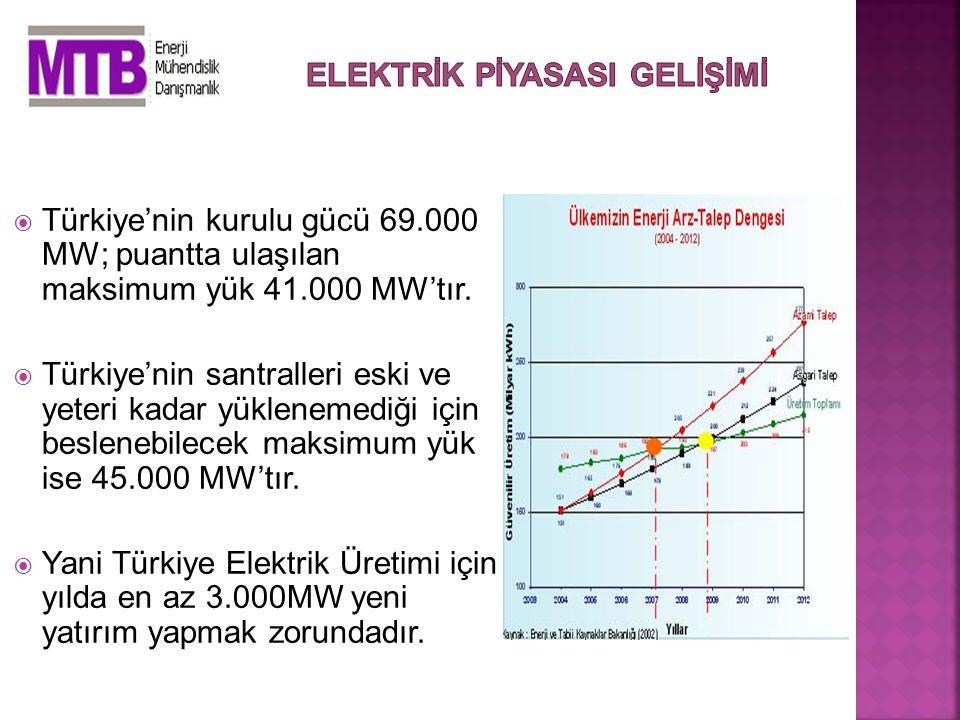  Türkiye'nin kurulu gücü 69.000 MW; puantta ulaşılan maksimum yük 41.000 MW'tır.