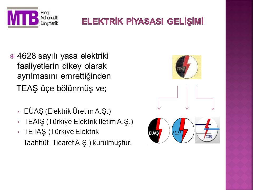  4628 sayılı yasa elektriki faaliyetlerin dikey olarak ayrılmasını emrettiğinden TEAŞ üçe bölünmüş ve; EÜAŞ (Elektrik Üretim A.Ş.) TEAİŞ (Türkiye Elektrik İletim A.Ş.) TETAŞ (Türkiye Elektrik Taahhüt Ticaret A.Ş.) kurulmuştur.