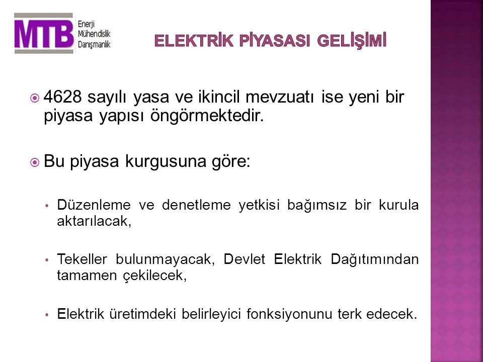 Çapraz sübvansiyon yapılmayacak, Özel hukuk hükümleri geçerli olacak, Şeffaf bir yapı oluşacak, Rekabet içerisinde elektrik fiyatları düşecek, Rekabetçi Türkiye piyasası Avrupa piyasaları ile entegre olacaktır.