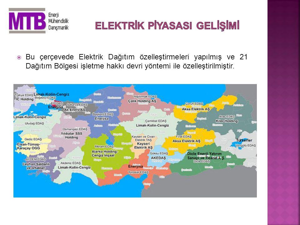  Bu çerçevede Elektrik Dağıtım özelleştirmeleri yapılmış ve 21 Dağıtım Bölgesi işletme hakkı devri yöntemi ile özelleştirilmiştir.