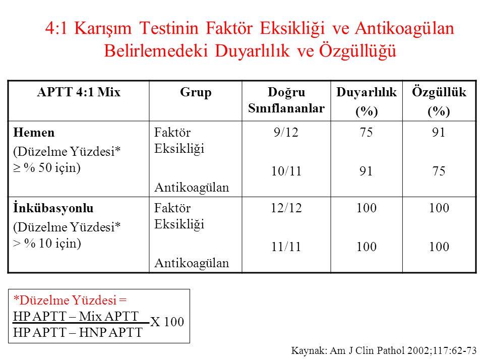 4:1 Karışım Testinin Faktör Eksikliği ve Antikoagülan Belirlemedeki Duyarlılık ve Özgüllüğü APTT 4:1 MixGrupDoğru Sınıflananlar Duyarlılık (%) Özgüllük (%) Hemen (Düzelme Yüzdesi*  % 50 için) Faktör Eksikliği Antikoagülan 9/12 10/11 75 91 75 İnkübasyonlu (Düzelme Yüzdesi* > % 10 için) Faktör Eksikliği Antikoagülan 12/12 11/11 100 *Düzelme Yüzdesi = HP APTT – Mix APTT HP APTT – HNP APTT X 100 Kaynak: Am J Clin Pathol 2002;117:62-73
