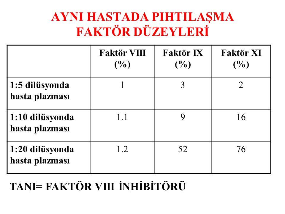 AYNI HASTADA PIHTILAŞMA FAKTÖR DÜZEYLERİ Faktör VIII (%) Faktör IX (%) Faktör XI (%) 1:5 dilüsyonda hasta plazması 132 1:10 dilüsyonda hasta plazması 1.1916 1:20 dilüsyonda hasta plazması 1.25276 TANI= FAKTÖR VIII İNHİBİTÖRÜ