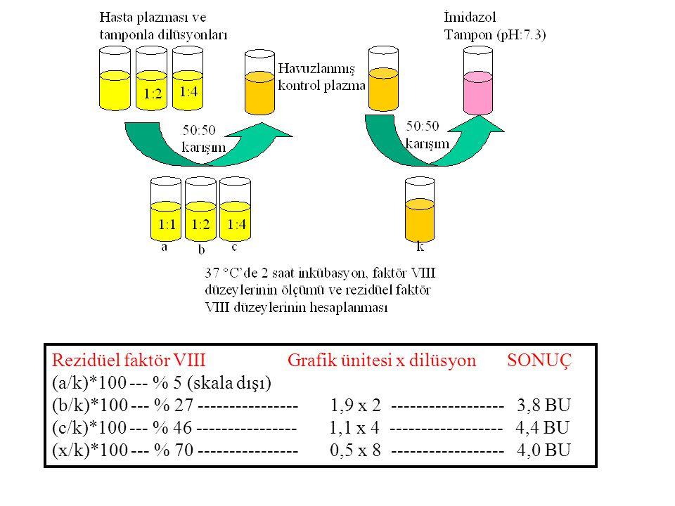 Rezidüel faktör VIII Grafik ünitesi x dilüsyon SONUÇ (a/k)*100 --- % 5 (skala dışı) (b/k)*100 --- % 27 ---------------- 1,9 x 2 ------------------ 3,8 BU (c/k)*100 --- % 46 ---------------- 1,1 x 4 ------------------ 4,4 BU (x/k)*100 --- % 70 ---------------- 0,5 x 8 ------------------ 4,0 BU