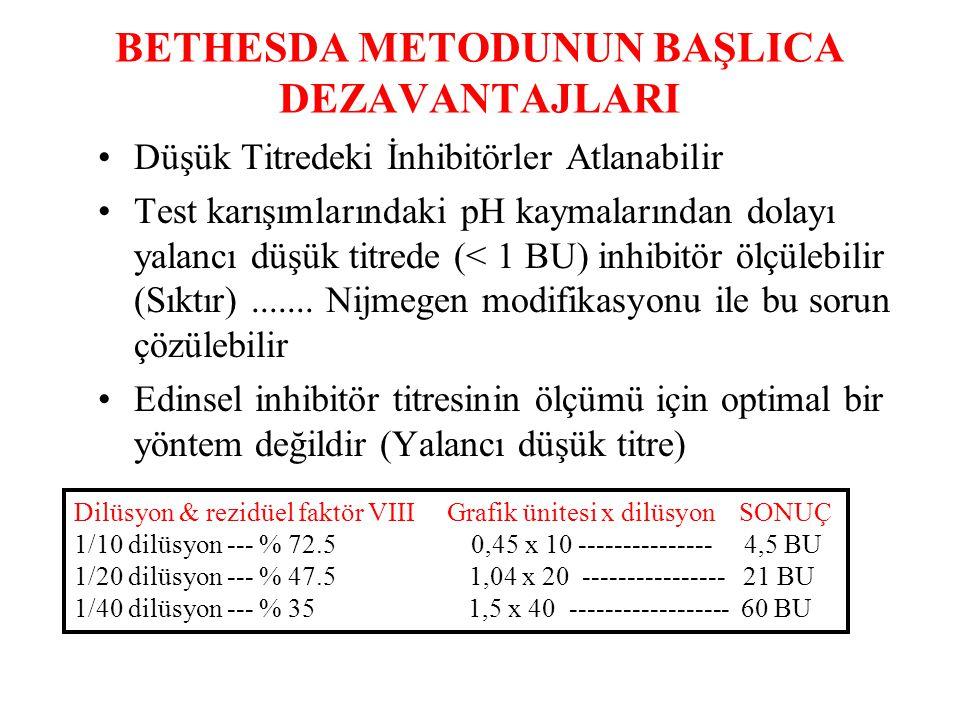 BETHESDA METODUNUN BAŞLICA DEZAVANTAJLARI Düşük Titredeki İnhibitörler Atlanabilir Test karışımlarındaki pH kaymalarından dolayı yalancı düşük titrede (< 1 BU) inhibitör ölçülebilir (Sıktır).......