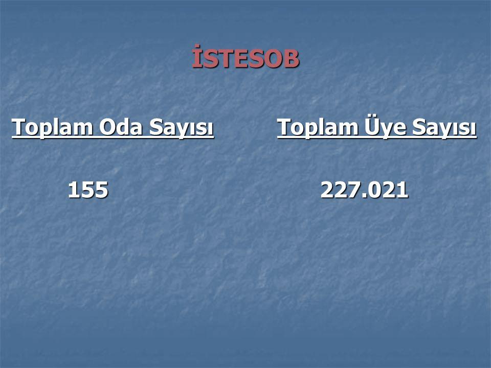 İSTESOB Toplam Oda Sayısı Toplam Üye Sayısı Toplam Oda Sayısı Toplam Üye Sayısı 155 227.021 155 227.021