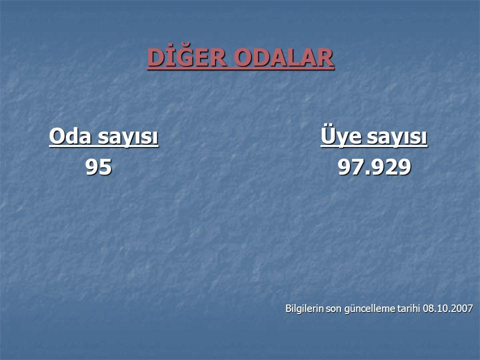 DİĞER ODALAR Oda sayısı Üye sayısı Oda sayısı Üye sayısı 95 97.929 95 97.929 Bilgilerin son güncelleme tarihi 08.10.2007 Bilgilerin son güncelleme tar