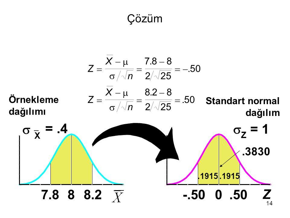 14 Çözüm Örnekleme dağılımı.3830.1915 Standart normal dağılım Z X n Z X n               788 225 50 828 225 50.... 8   X =.4 7.88.2 