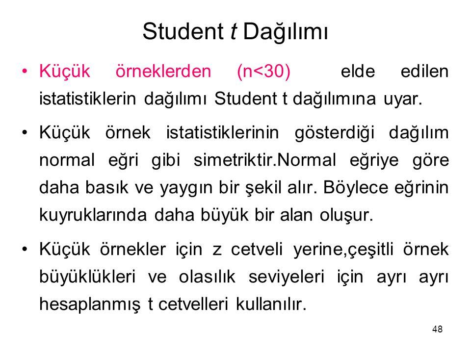 48 Student t Dağılımı Küçük örneklerden (n<30) elde edilen istatistiklerin dağılımı Student t dağılımına uyar. Küçük örnek istatistiklerinin gösterdiğ