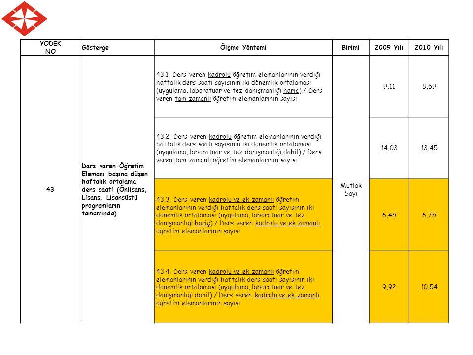 YÖDEK NO GöstergeÖlçme YöntemiBirimi2009 Yılı2010 Yılı 43 Ders veren Öğretim Elemanı başına düşen haftalık ortalama ders saati (Önlisans, Lisans, Lisansüstü programların tamamında) 43.1.