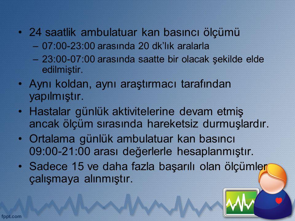 24 saatlik ambulatuar kan basıncı ölçümü –07:00-23:00 arasında 20 dk'lık aralarla –23:00-07:00 arasında saatte bir olacak şekilde elde edilmiştir. Ayn