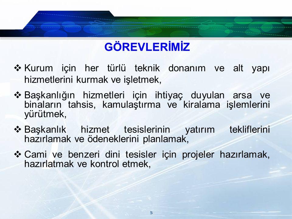 16  Mülkiyeti Devlet Hava Meydanları İşletmesi Genel Müdürlüğüne ait Ankara Beşevler semtinde Konya yoluna cephe 14.002 m²'lik arsanın cami ve öğrenci yurdu yapılmak üzere başlatılan çalışmalar sonuçlandırılarak Bakanlar Kurulu kararı ile bu amaçlara uygun kullanılmak üzere Başkanlığımıza tahsisi yapılmıştır.