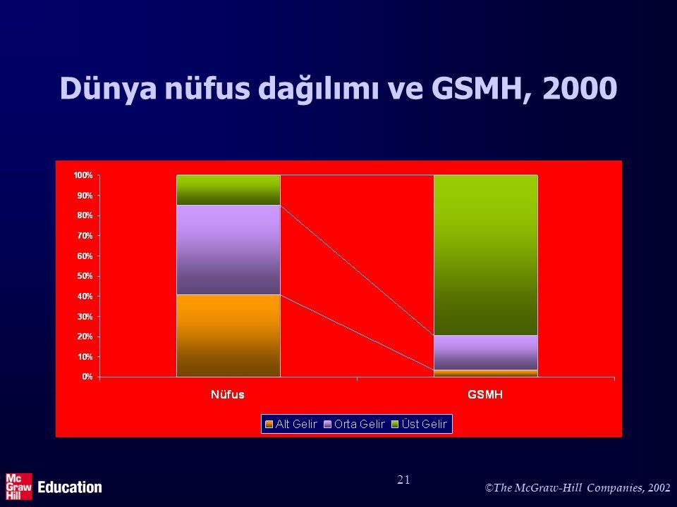 © The McGraw-Hill Companies, 2002 21 Dünya nüfus dağılımı ve GSMH, 2000