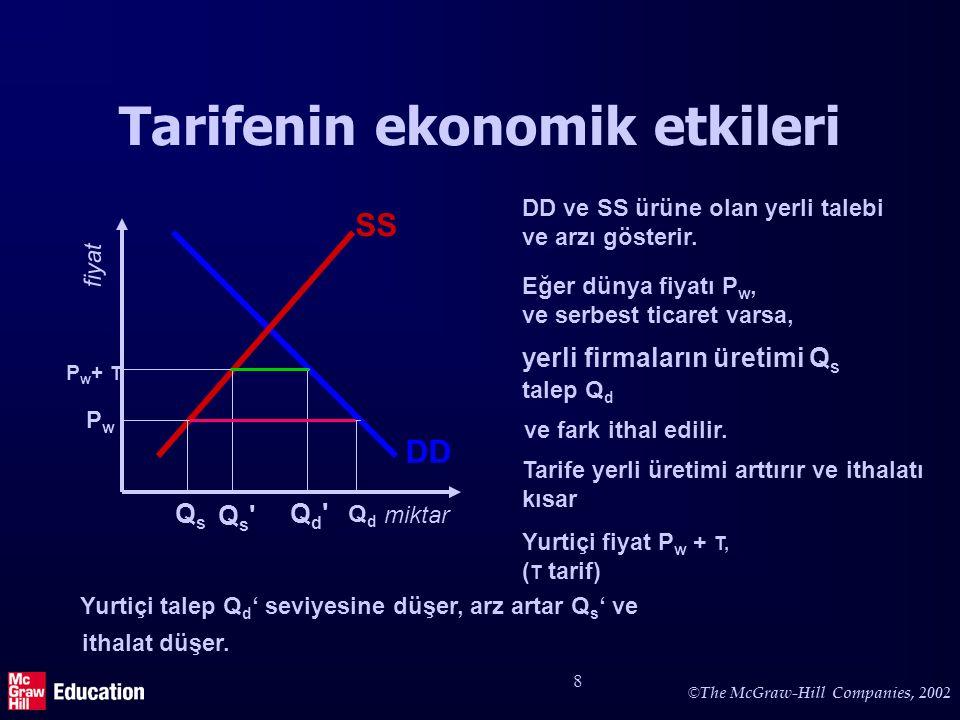 © The McGraw-Hill Companies, 2002 8 Tarifenin ekonomik etkileri DD ve SS ürüne olan yerli talebi ve arzı gösterir. Eğer dünya fiyatı P w, ve serbest t