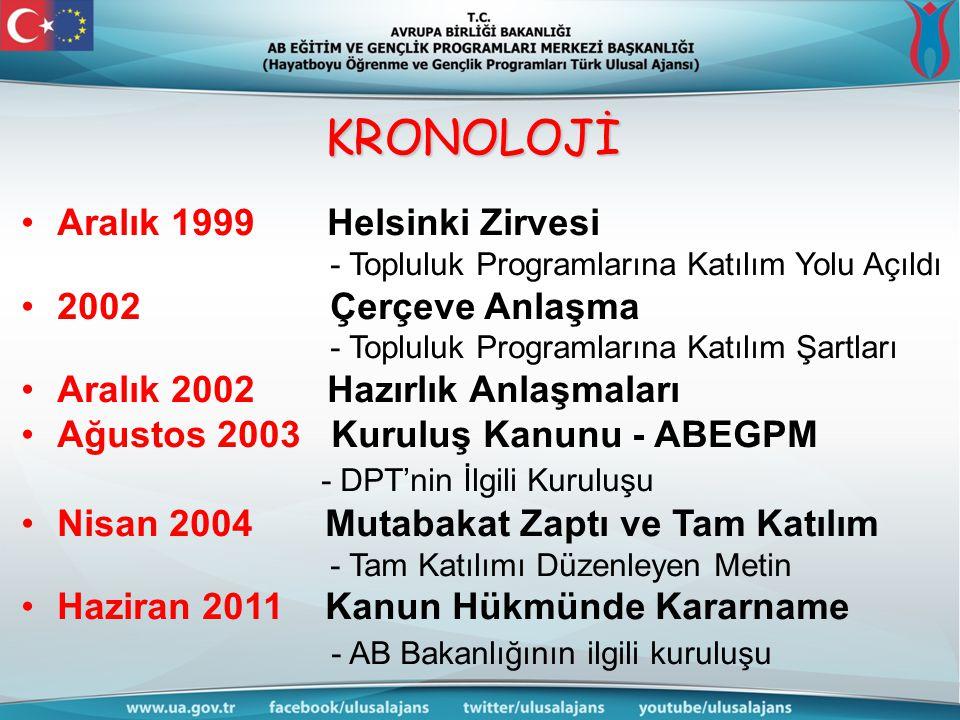 Aralık 1999 Helsinki Zirvesi - Topluluk Programlarına Katılım Yolu Açıldı 2002 Çerçeve Anlaşma - Topluluk Programlarına Katılım Şartları Aralık 2002 Hazırlık Anlaşmaları Ağustos 2003 Kuruluş Kanunu - ABEGPM - DPT'nin İlgili Kuruluşu Nisan 2004 Mutabakat Zaptı ve Tam Katılım - Tam Katılımı Düzenleyen Metin Haziran 2011 Kanun Hükmünde Kararname - AB Bakanlığının ilgili kuruluşu KRONOLOJİ