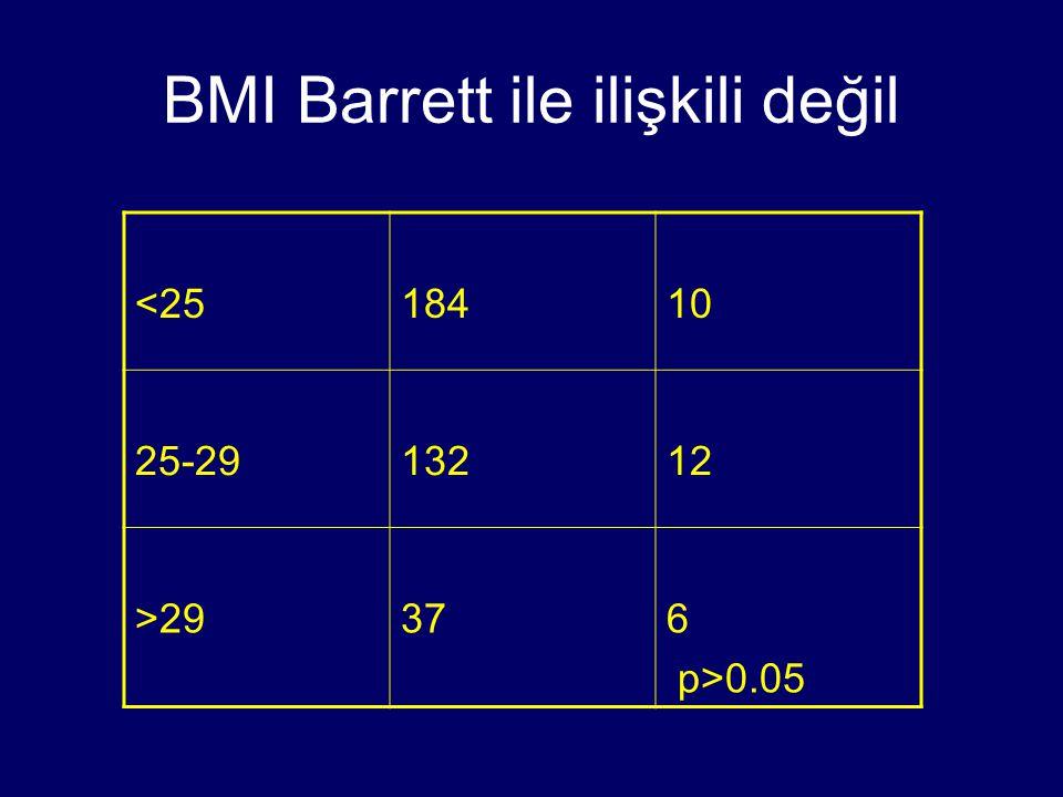 BMI Barrett ile ilişkili değil <2518410 25-2913212 >29376 p>0.05