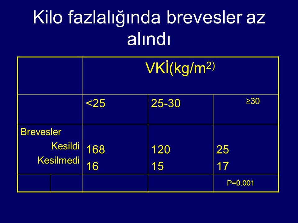 Kilo fazlalığında brevesler az alındı VKİ(kg/m 2) <2525-30 ≥30 Brevesler Kesildi Kesilmedi 168 16 120 15 25 17 P=0.001
