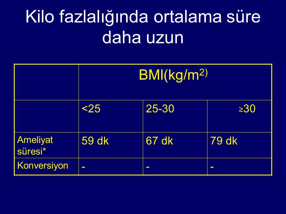 Kilo fazlalığında ortalama süre daha uzun BMI(kg/m 2) <2525-30 ≥ 30 Ameliyat süresi* 59 dk67 dk79 dk Konversiyon ---