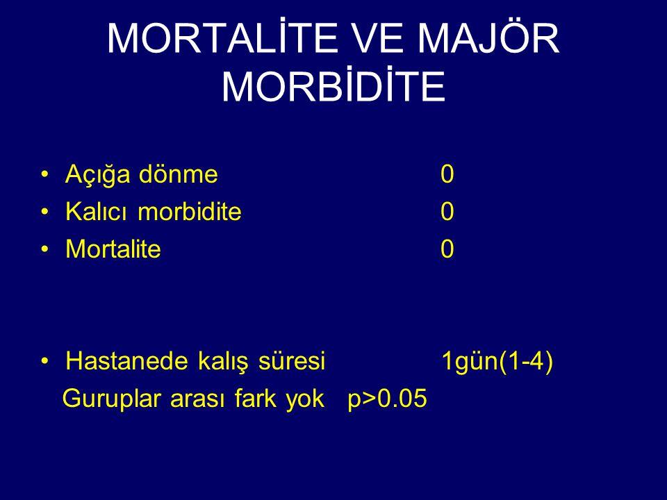 MORTALİTE VE MAJÖR MORBİDİTE Açığa dönme0 Kalıcı morbidite0 Mortalite0 Hastanede kalış süresi1gün(1-4) Guruplar arası fark yok p>0.05
