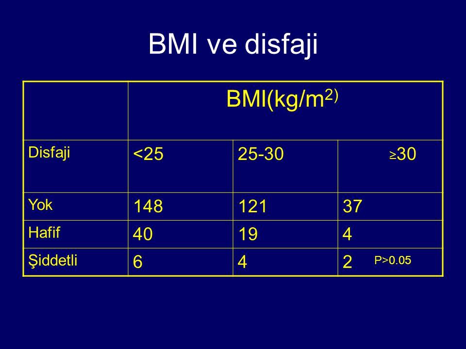 BMI ve disfaji BMI(kg/m 2) Disfaji <2525-30 ≥ 30 Yok 14812137 Hafif 40194 Şiddetli 642 P>0.05