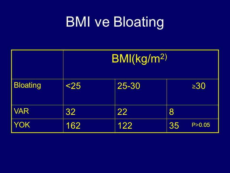 BMI ve Bloating BMI(kg/m 2) Bloating <2525-30 ≥ 30 VAR 32228 YOK 16212235 P>0.05