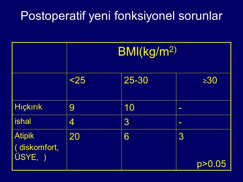 Postoperatif yeni fonksiyonel sorunlar BMI(kg/m 2) <2525-30 ≥ 30 Hıçkırık 910- ishal 43- Atipik ( diskomfort, ÜSYE, ) 2063 p>0.05