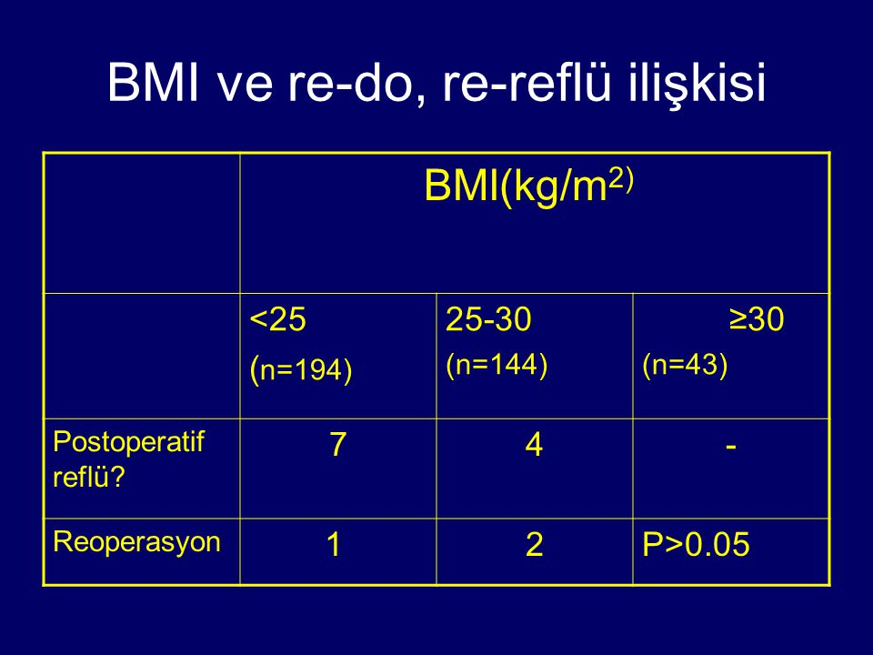 BMI ve re-do, re-reflü ilişkisi BMI(kg/m 2) <25 ( n=194) 25-30 (n=144) ≥30 (n=43) Postoperatif reflü.