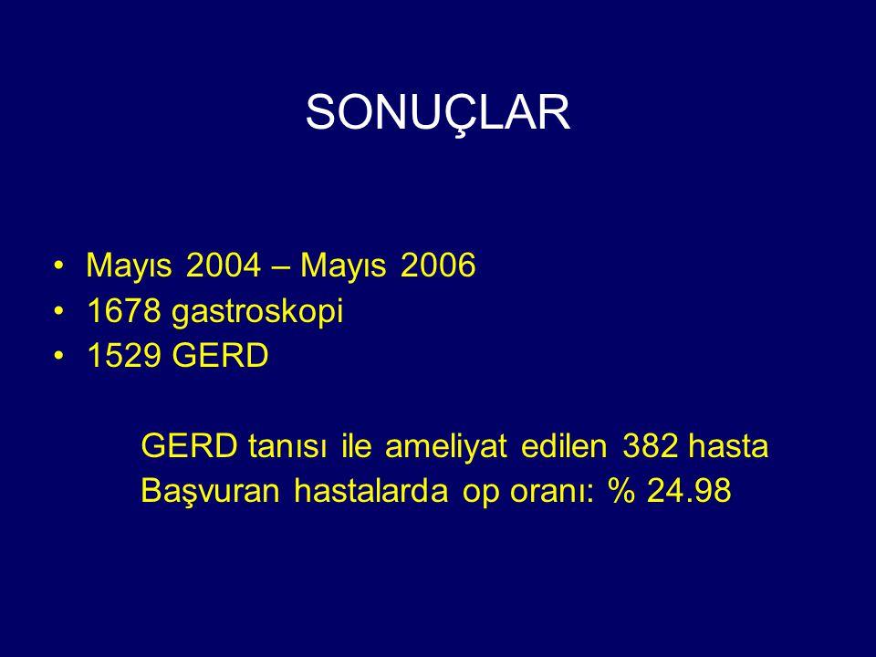 SONUÇLAR Mayıs 2004 – Mayıs 2006 1678 gastroskopi 1529 GERD GERD tanısı ile ameliyat edilen 382 hasta Başvuran hastalarda op oranı: % 24.98