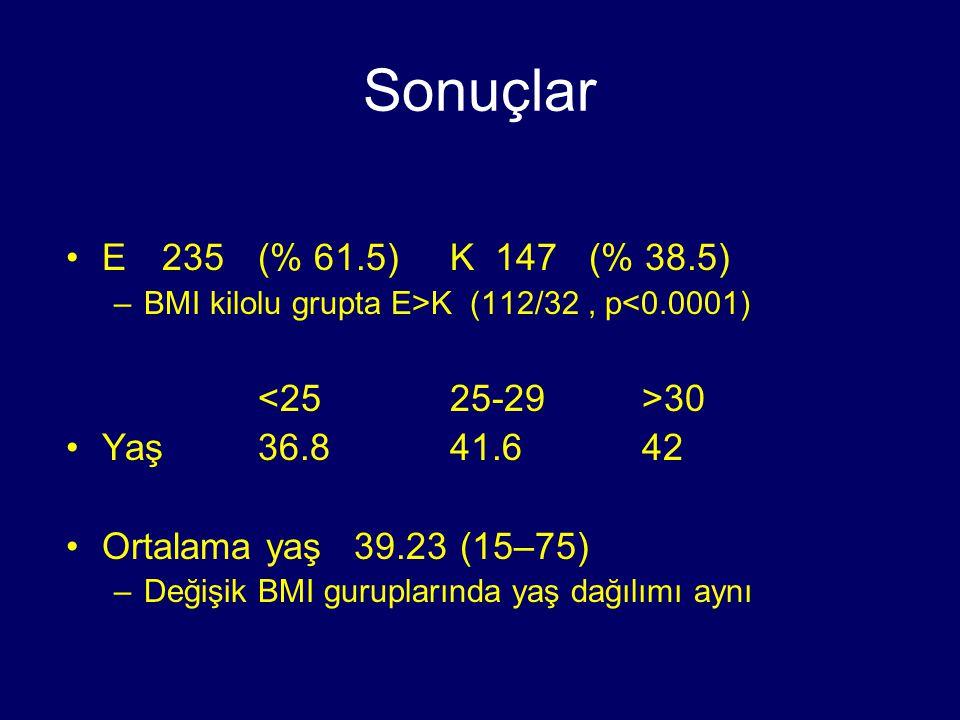 Semptomlar Tipik GERD % 45.5 Tipik + atipik % 50.5 Atipik% 4 Kilo arttıkça tipik GERD daha fazla