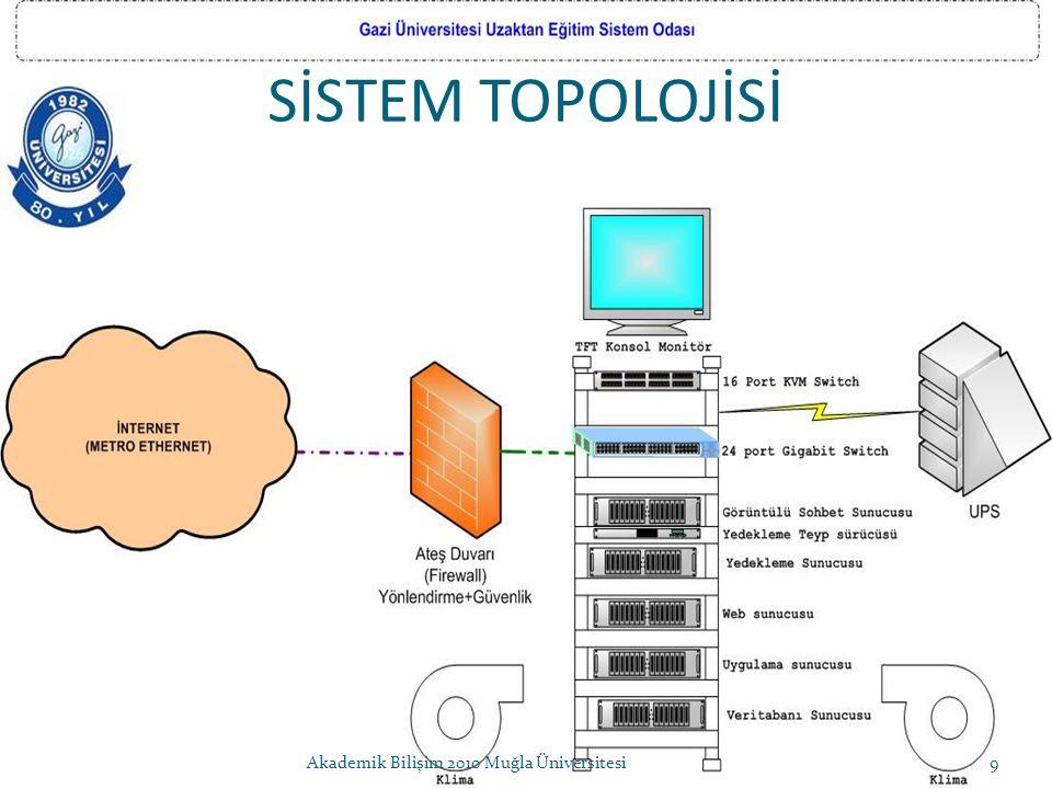 SİSTEM TOPOLOJİSİ 9Akademik Bilişim 2010 Muğla Üniversitesi