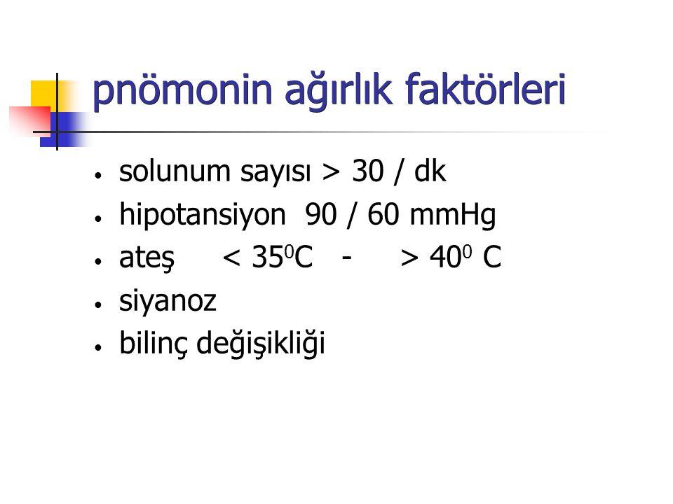 pnömonin ağırlık faktörleri solunum sayısı > 30 / dk hipotansiyon 90 / 60 mmHg ateş 40 0 C siyanoz bilinç değişikliği