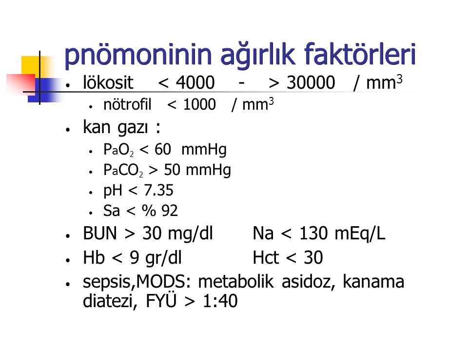 pnömoninin ağırlık faktörleri lökosit 30000 / mm 3 nötrofil < 1000 / mm 3 kan gazı : P a O 2 < 60 mmHg P a CO 2 > 50 mmHg pH < 7.35 Sa < % 92 BUN > 30