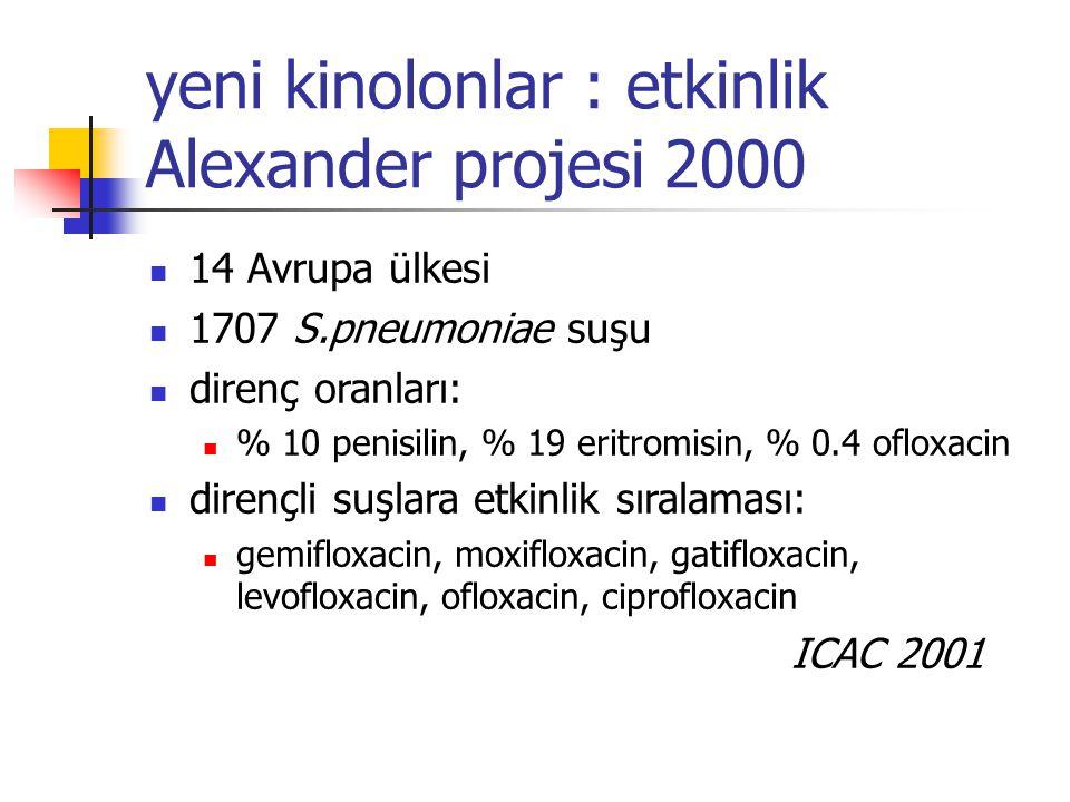 yeni kinolonlar : etkinlik Alexander projesi 2000 14 Avrupa ülkesi 1707 S.pneumoniae suşu direnç oranları: % 10 penisilin, % 19 eritromisin, % 0.4 ofl