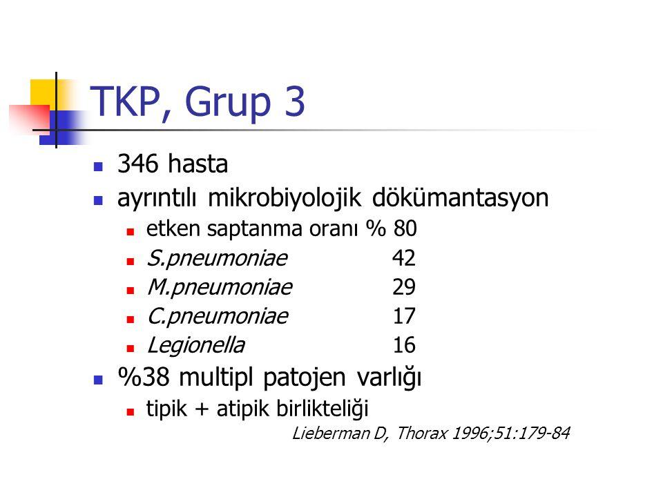TKP, Grup 3 346 hasta ayrıntılı mikrobiyolojik dökümantasyon etken saptanma oranı % 80 S.pneumoniae 42 M.pneumoniae 29 C.pneumoniae 17 Legionella 16 %