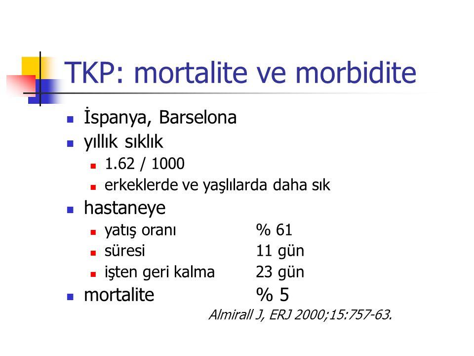 TKP: mortalite ve morbidite İspanya, Barselona yıllık sıklık 1.62 / 1000 erkeklerde ve yaşlılarda daha sık hastaneye yatış oranı % 61 süresi 11 gün iş