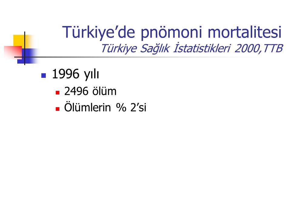Türkiye'de pnömoni mortalitesi Türkiye Sağlık İstatistikleri 2000,TTB 1996 yılı 2496 ölüm Ölümlerin % 2'si