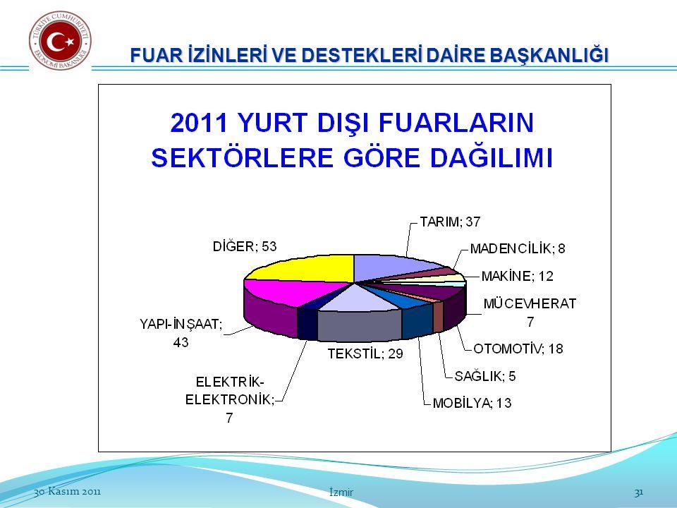 3130 Kasım 2011 İzmir 31 FUAR İZİNLERİ VE DESTEKLERİ DAİRE BAŞKANLIĞI