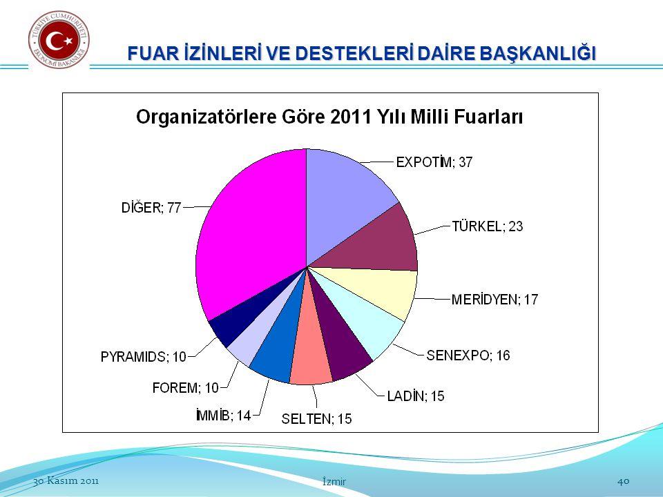 4030 Kasım 2011 İzmir 40 FUAR İZİNLERİ VE DESTEKLERİ DAİRE BAŞKANLIĞI