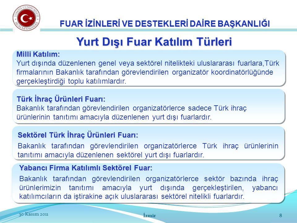 9 30 Kasım 20119 FUAR İZİNLERİ VE DESTEKLERİ DAİRE BAŞKANLIĞI Yurt Dışı Fuarlarda Destek Kapsamı Katılımcı için Katılım Bedeli Yer kirası Stand konstrüksiyonu ve dekorasyon Nakliye, gümrükleme, sigorta Organizatör hizmet bedeli Temsilci Ulaşım Masrafları 2 temsilcinin ekonomi sınıfı gidiş-dönüş ulaşım masraflarının %50'si İzmir