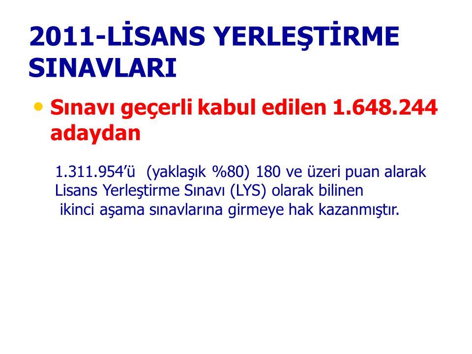 2011-LİSANS YERLEŞTİRME SINAVLARI Sınavı geçerli kabul edilen 1.648.244 adaydan 1.311.954'ü (yaklaşık %80) 180 ve üzeri puan alarak Lisans Yerleştirme