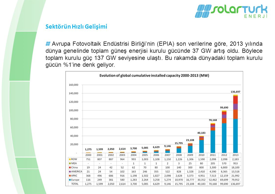 Sektörün Hızlı Gelişimi Avrupa Fotovoltaik Endüstrisi Birliği'nin (EPIA) son verilerine göre, 2013 yılında dünya genelinde toplam güneş enerjisi kurulu gücünde 37 GW artış oldu.