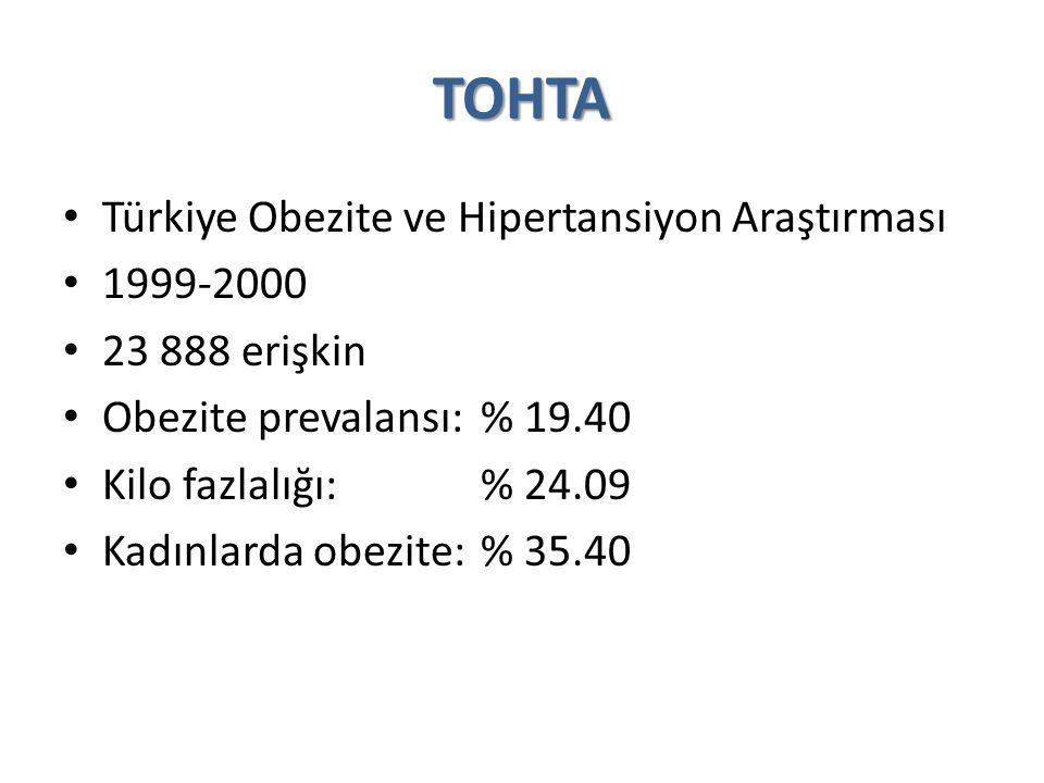 TOHTA Türkiye Obezite ve Hipertansiyon Araştırması 1999-2000 23 888 erişkin Obezite prevalansı: % 19.40 Kilo fazlalığı:% 24.09 Kadınlarda obezite:% 35