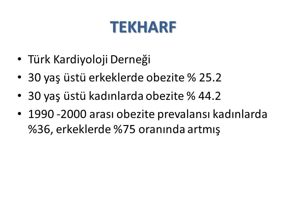 TEKHARF Türk Kardiyoloji Derneği 30 yaş üstü erkeklerde obezite % 25.2 30 yaş üstü kadınlarda obezite % 44.2 1990 -2000 arası obezite prevalansı kadın