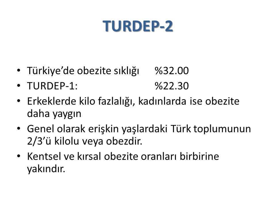 TURDEP-2 Türkiye'de obezite sıklığı %32.00 TURDEP-1: %22.30 Erkeklerde kilo fazlalığı, kadınlarda ise obezite daha yaygın Genel olarak erişkin yaşlard