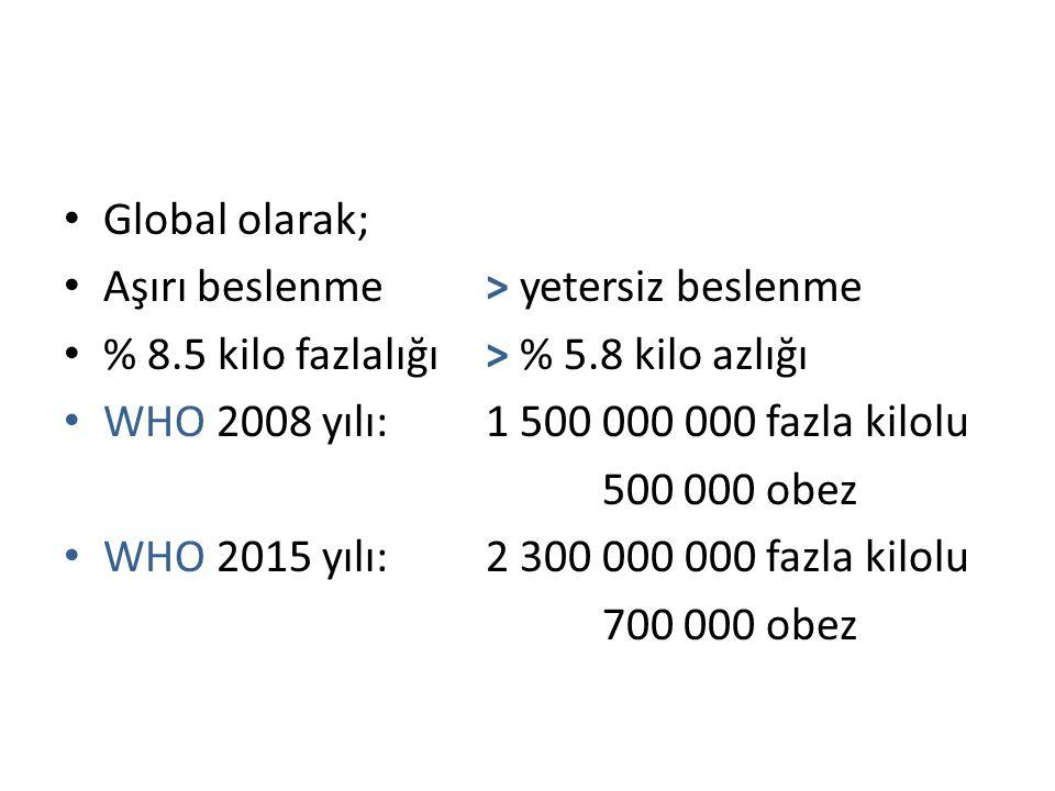 Global olarak; Aşırı beslenme > yetersiz beslenme % 8.5 kilo fazlalığı > % 5.8 kilo azlığı WHO 2008 yılı:1 500 000 000 fazla kilolu 500 000 obez WHO 2