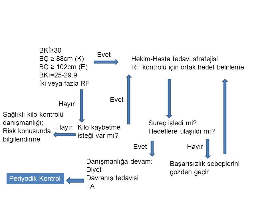 BKİ≥30 BÇ ≥ 88cm (K) BÇ ≥ 102cm (E) BKİ=25-29.9 İki veya fazla RF Evet Hayır Kilo kaybetme isteği var mı? Hekim-Hasta tedavi stratejisi RF kontrolü iç