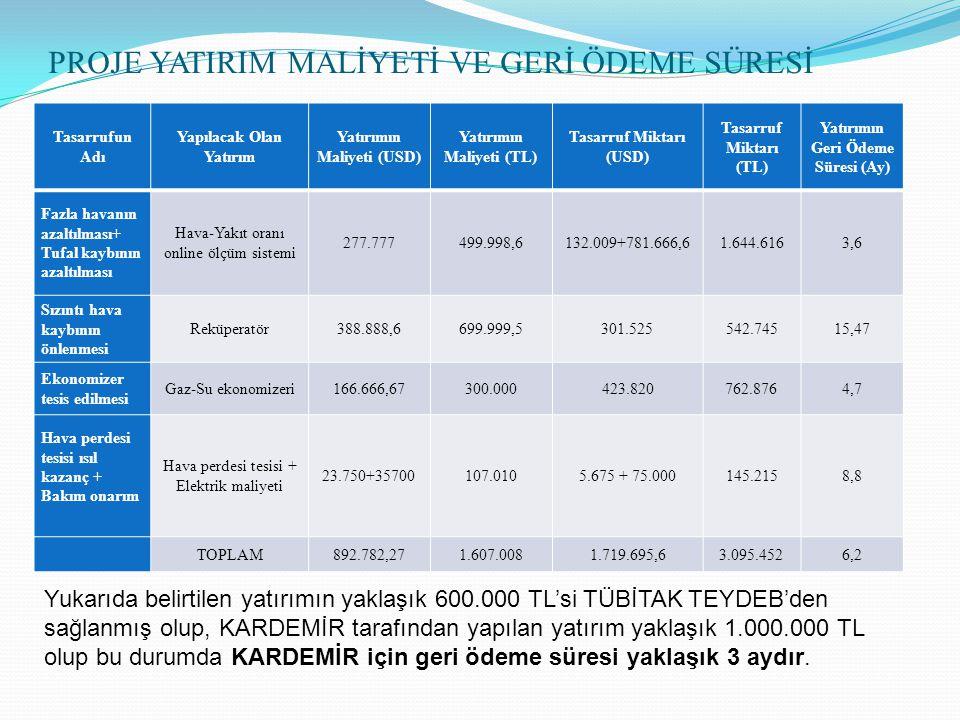 PROJE YATIRIM MALİYETİ VE GERİ ÖDEME SÜRESİ Tasarrufun Adı Yapılacak Olan Yatırım Yatırımın Maliyeti (USD) Yatırımın Maliyeti (TL) Tasarruf Miktarı (USD) Tasarruf Miktarı (TL) Yatırımın Geri Ödeme Süresi (Ay) Fazla havanın azaltılması+ Tufal kaybının azaltılması Hava-Yakıt oranı online ölçüm sistemi 277.777499.998,6132.009+781.666,61.644.6163,6 Sızıntı hava kaybının önlenmesi Reküperatör388.888,6699.999,5301.525542.74515,47 Ekonomizer tesis edilmesi Gaz-Su ekonomizeri166.666,67300.000423.820762.8764,7 Hava perdesi tesisi ısıl kazanç + Bakım onarım Hava perdesi tesisi + Elektrik maliyeti 23.750+35700107.0105.675 + 75.000145.2158,8 TOPLAM892.782,271.607.0081.719.695,63.095.4526,2 Yukarıda belirtilen yatırımın yaklaşık 600.000 TL'si TÜBİTAK TEYDEB'den sağlanmış olup, KARDEMİR tarafından yapılan yatırım yaklaşık 1.000.000 TL olup bu durumda KARDEMİR için geri ödeme süresi yaklaşık 3 aydır.