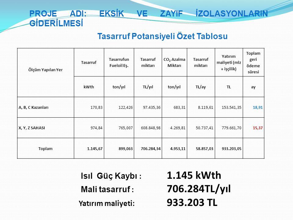 PROJE ADI: EKSİK VE ZAYIF İZOLASYONLARIN GİDERİLMESİ Isıl Güç Kaybı : 1.145 kWth Mali tasarruf : 706.284TL/yıl Yatırım maliyeti: 933.203 TL Tasarruf Potansiyeli Özet Tablosu Ölçüm Yapılan Yer Tasarruf Tasarrufun Fueloil Eş.