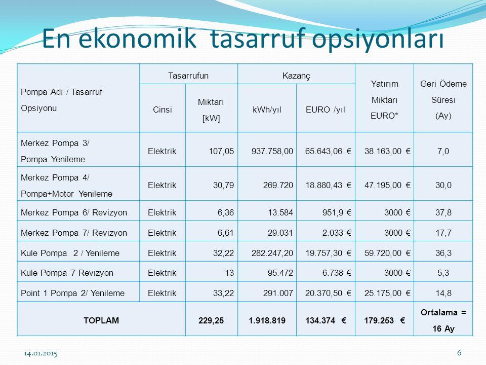 En ekonomik tasarruf opsiyonları Pompa Adı / Tasarruf Opsiyonu TasarrufunKazanç Yatırım Miktarı EURO* Geri Ödeme Süresi (Ay) Cinsi Miktarı [kW] kWh/yılEURO /yıl Merkez Pompa 3/ Pompa Yenileme Elektrik107,05937.758,0065.643,06 €38.163,00 €7,0 Merkez Pompa 4/ Pompa+Motor Yenileme Elektrik30,79269.72018.880,43 €47.195,00 €30,0 Merkez Pompa 6/ RevizyonElektrik6,3613.584951,9 €3000 €37,8 Merkez Pompa 7/ RevizyonElektrik6,6129.0312.033 €3000 €17,7 Kule Pompa 2 / YenilemeElektrik32,22282.247,2019.757,30 €59.720,00 €36,3 Kule Pompa 7 RevizyonElektrik1395.4726.738 €3000 €5,3 Point 1 Pompa 2/ YenilemeElektrik33,22291.00720.370,50 €25.175,00 €14,8 TOPLAM229,251.918.819134.374 €179.253 € Ortalama = 16 Ay 14.01.20156